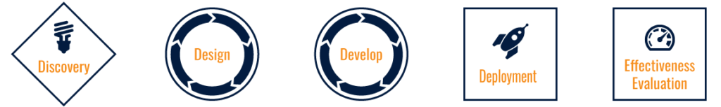 Model that begins with discovery, followed by design iterations, then development iterations, leading to deployment of the solution and effectiveness evaluation.